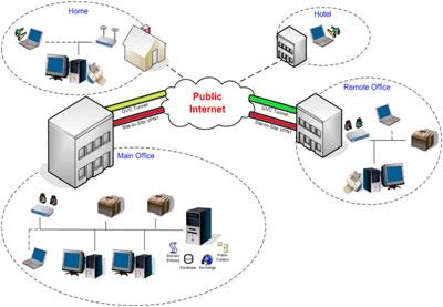 » :: مقاله ای کامل در مورد شبکه هایVPN