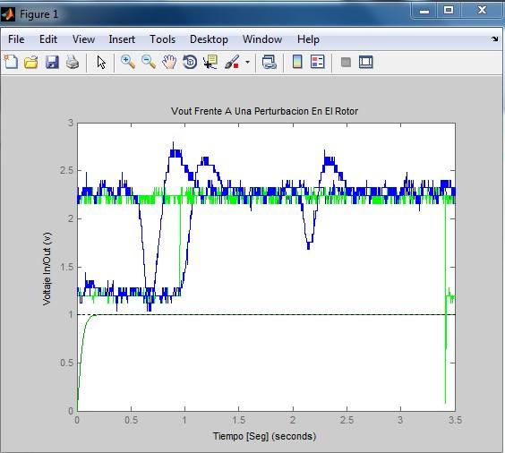 شبیه سازی کنترل موتور یونیورسال با PID در نرم افزار متلب