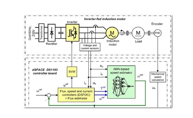 شبیه سازی کنترل سرعت موتور القایی بدون سنسور و با روش شبکه عصبی پیشخور