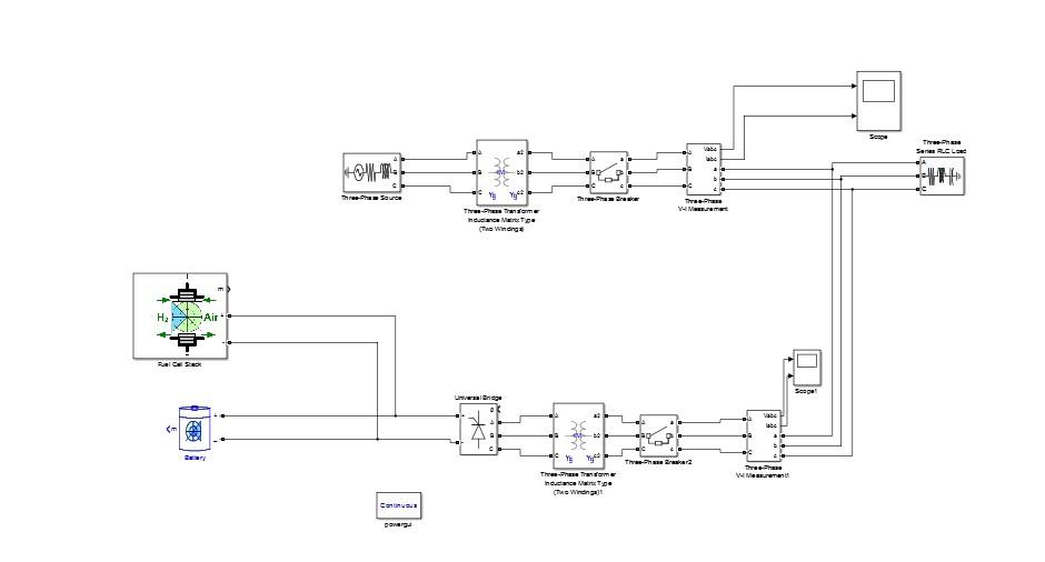 مدلسازی شبکه هوشمند (SMART GRID) در متلب