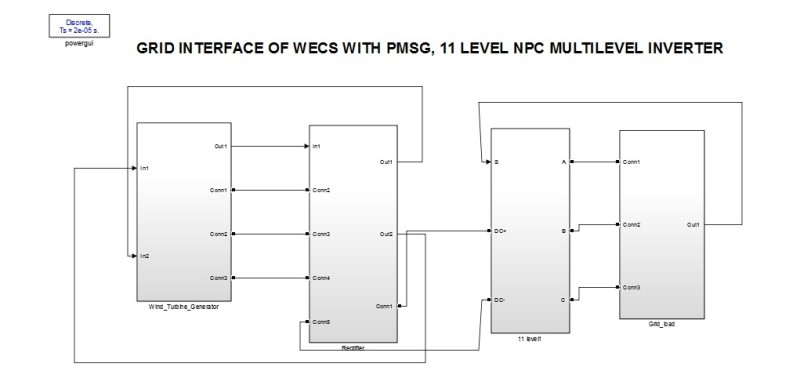 شبیه سازی پروژه رابط شبکه WECS با PMSG و اینورتر چندسطحی NPC در نرم افزار