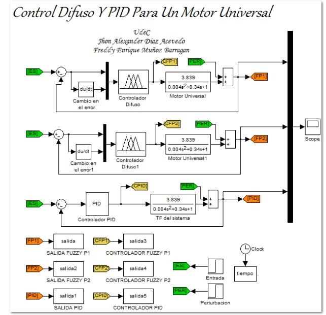 دانلود شبیه سازی کنترل فازی موتور یونیورسال در متلب