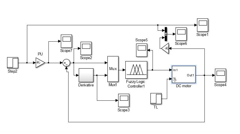 دانلود شبیه سازی کنترل سرعت موتور DC با کنترل کننده ی فازی در متلب