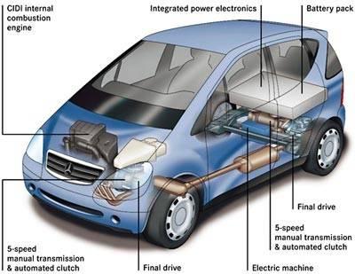 دانلود شبیه سازی تامین انرژی خودروی هیبریدی برقی به وسیله ی باتری در متلب