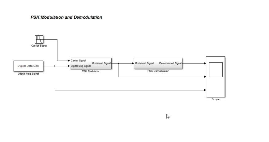 دانلود شبیه سازی مدولاسیون دیجیتال PSK در متلب