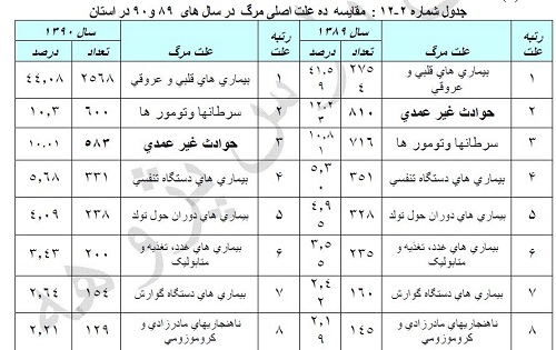 تاثیر آموزش بر آگاهی  و مهارت  بهورزان خانه های بهداشت استان گلستان در مواجهه با مواردحادثه دیده و فوریتی سال ١٣٩