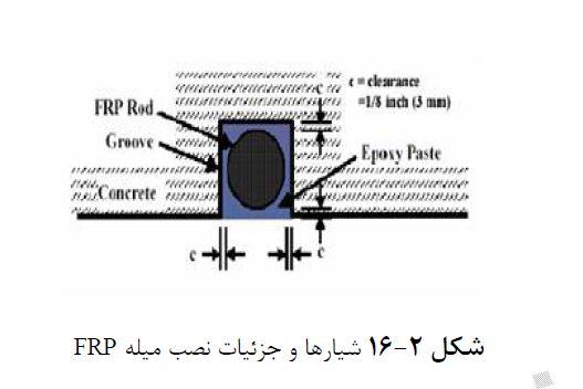آرایش بهینه نصب مصالح FRP در مقاوم سازی برشی تیرهای بتن مسلح با روش تعبیه در نزدیک سطح
