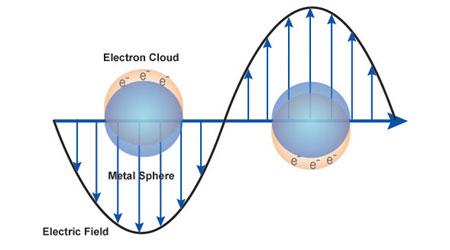 "پاورپوینت ""کاربرد نانوذرات پلاسمونیک در ادوات الکترونیکي""  در 33 اسلاید"