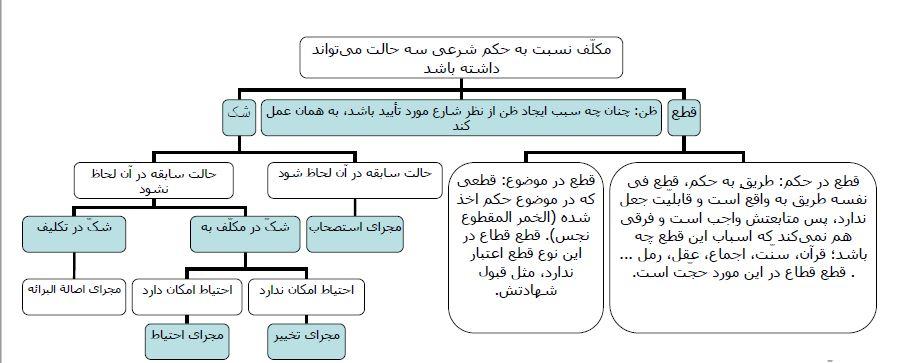 تلخیص نموداری نظرات نهایی شیخ اعظم در کتاب رسائل دروس پایه هفتم