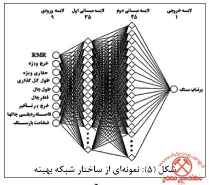 مقاله بهینه سازی شبکه های عصبی مصنوعی دانه های مقیاسی با استفاده از یک الگوریتم ژنتیک سلسله مراتبی بر اساس پیچیدگی دیتابیس اعمال شده برای تشخیص انسان