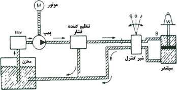مجموعه روابط و فرمول های درس هیدرولیک و پنوماتیک رشته مکانیک به صورت خلاصه