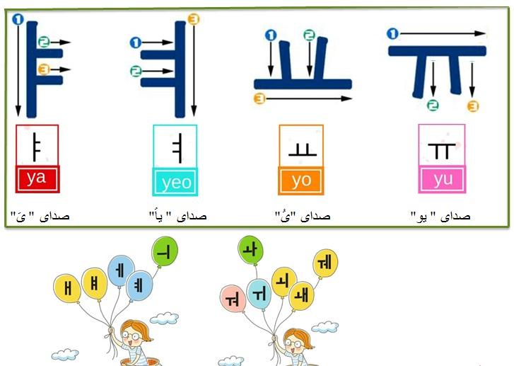اموزش زبان کره ای 1 ( حروف صدادار ساده و حروف صدادار ترکیبی )