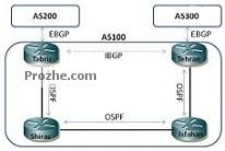 مقاله و تحقیق پروتکل مسیریابی BGP (فایل Word ورد و با قابلیت ویرایش)تعداد صفحات 23