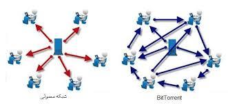تحقیق کامل در مورد شبکه تورنت Torrent (فرمت Word ورد و با قابلیت ویرایش)تعداد صفحات 18