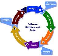 دانلود پاورپوینت متد توسعه نرم افزار چابک – Agile