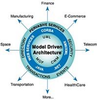 دانلود مقاله معماری مدل گردان MDA