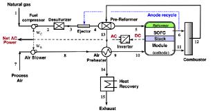 بررسی پیل سوختی اکسید جامد در سیستم میکرو CHP     (فرمت فایل word با قابلیت ویرایش و شخصی سازی)  تعداد صفحات 78
