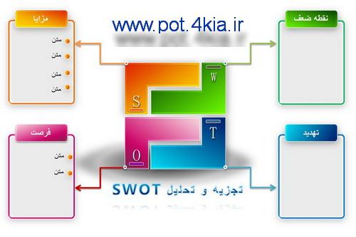 دیاگرام تحلیل  SWOT