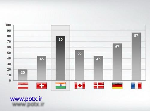 نمودار مقایسه کشورها