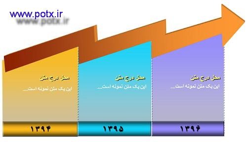 نمودار رشد