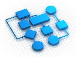 آموزش فرآيندنویسی و تدوین شاخص های فرآیندی و ارزیابی عملکرد