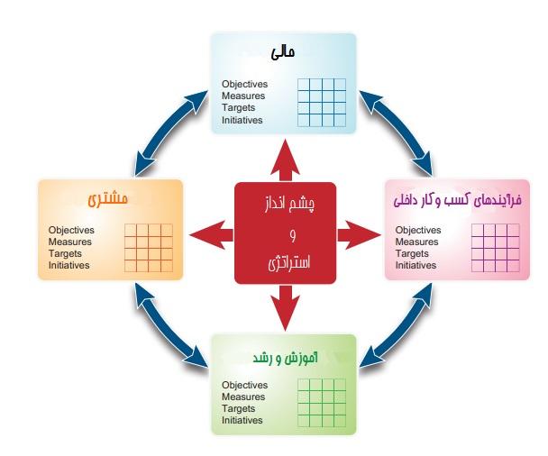 آشنايي با مديريت استراتژيك با استفاده از روش ارزيابي كارت امتيازي متوازن (BSC)