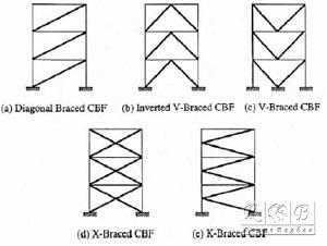 مقاله کاربرد بادبندهای واگرا در سازه فلزی