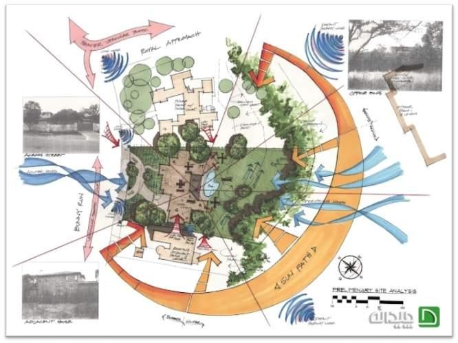 پاورپوینت تحلیل سایت در معماری - به چه نکاتی توجه کنیم؟