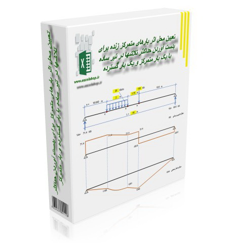برنامه تحت اکسل تعیین محل اثر بارها برای بدست آوردن حداکثر تلاشها در تیر ساده با بار گسترده و بار متمرکز