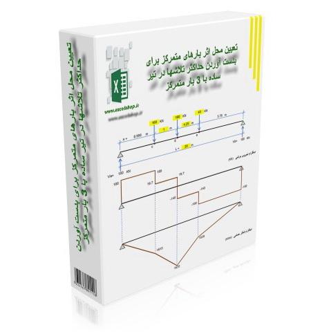 برنامه تحت اکسل تعیین محل اثر بارها برای بدست آوردن حداکثر تلاشها در تیر ساده با 3 بار متمرکز