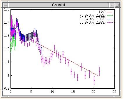 آموزش کامل نرم افزار gnuplot به زبان فارسي به همراه